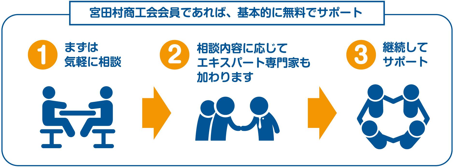 宮田村商工会会員であれば、基本的に無料でサポート